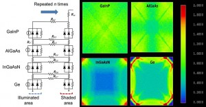 A functional block in a 2-D distributed circuit model for a 4-junction solar cell and the corresponding irradiance distributions