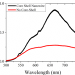 Photoluminescence from a nanowire with (black) and without (red) an AlGaN shell