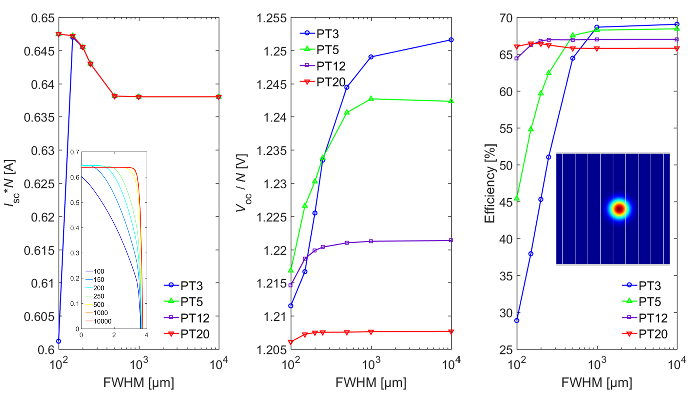 DCM performance versus full-width at half-maximum beam size (a measure of non-uniformity)
