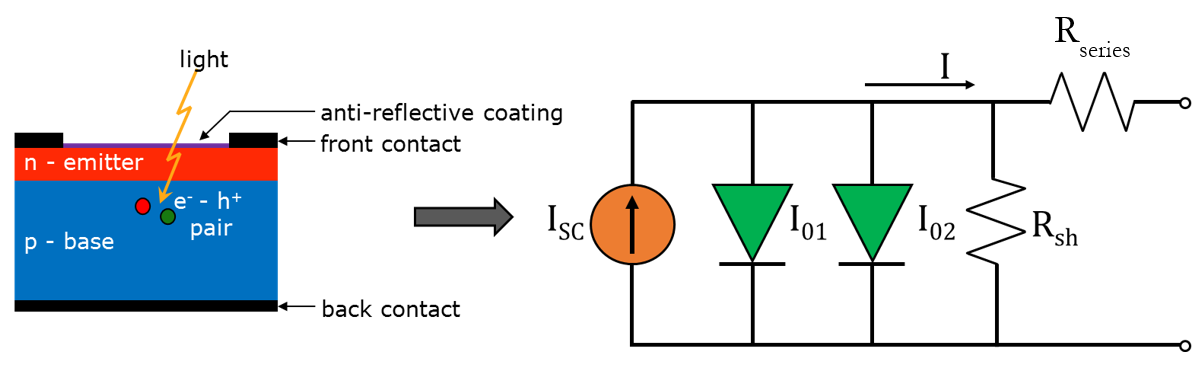 Lumped 2-diode equivalent circuit solar cell model